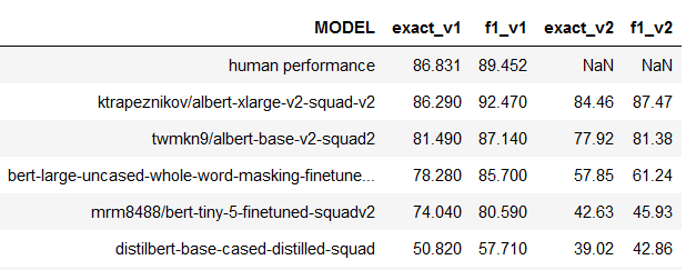 Table 3: Table 2 augemented with additional columns for adjusted scores (both exact and F1).